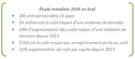 2016 Cost of Data Breach